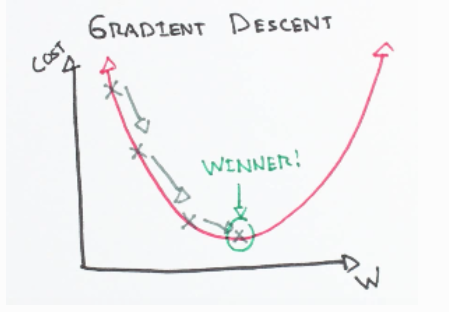 2D Gradient Descent