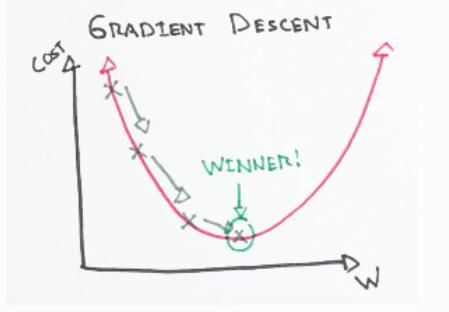 2D Gradient Descent