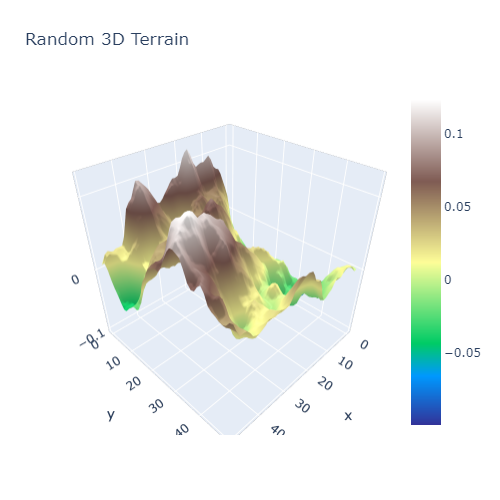 3D Terrain in Plotly