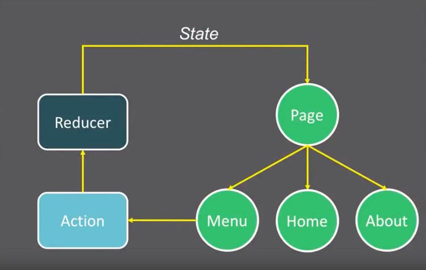Redux State Diagram